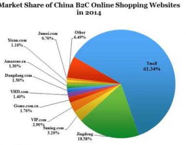 Venta online en China