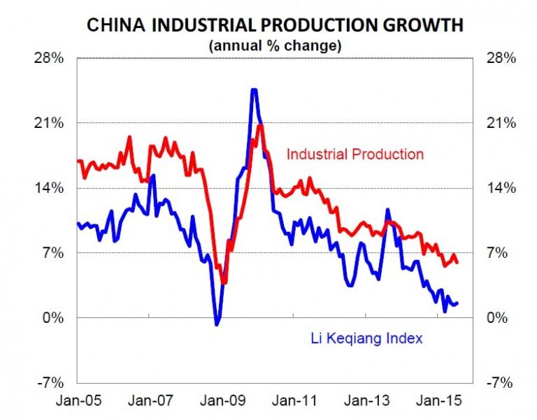 Keqiang-index-cba